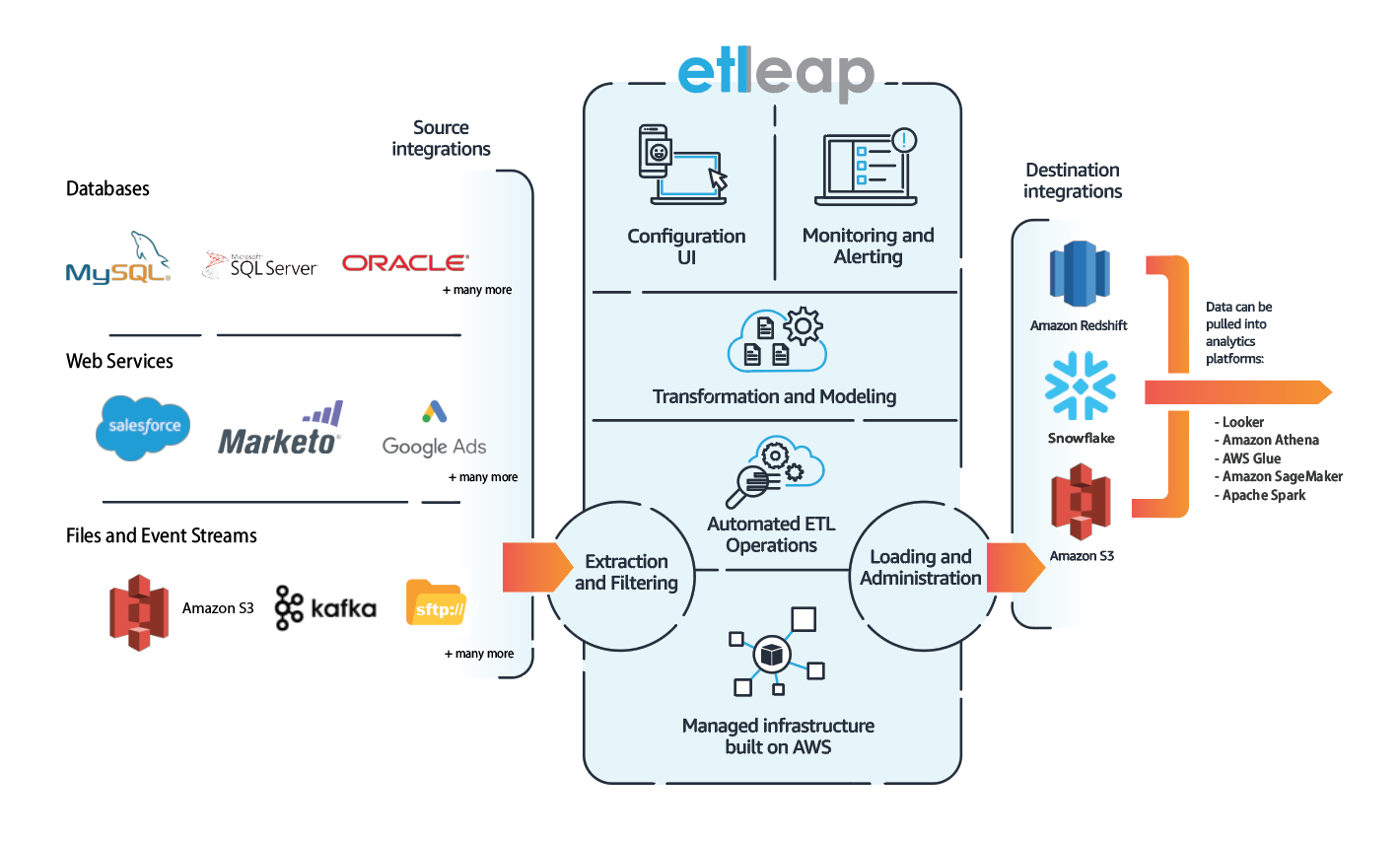 2019.05.07 - Etleap Product Graphic