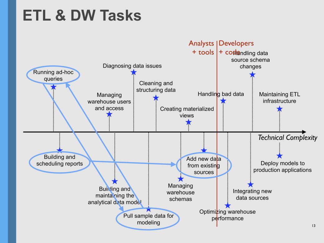 ETL Tasks with Etleap