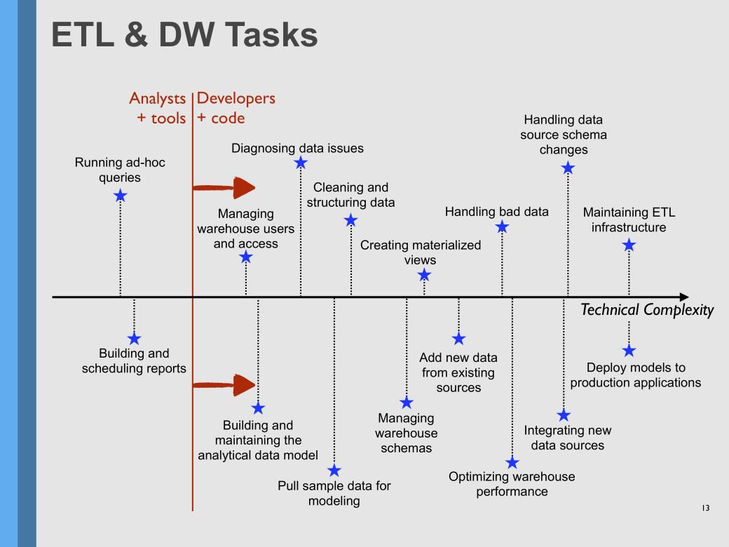 ETL Tasks and Responsibilities